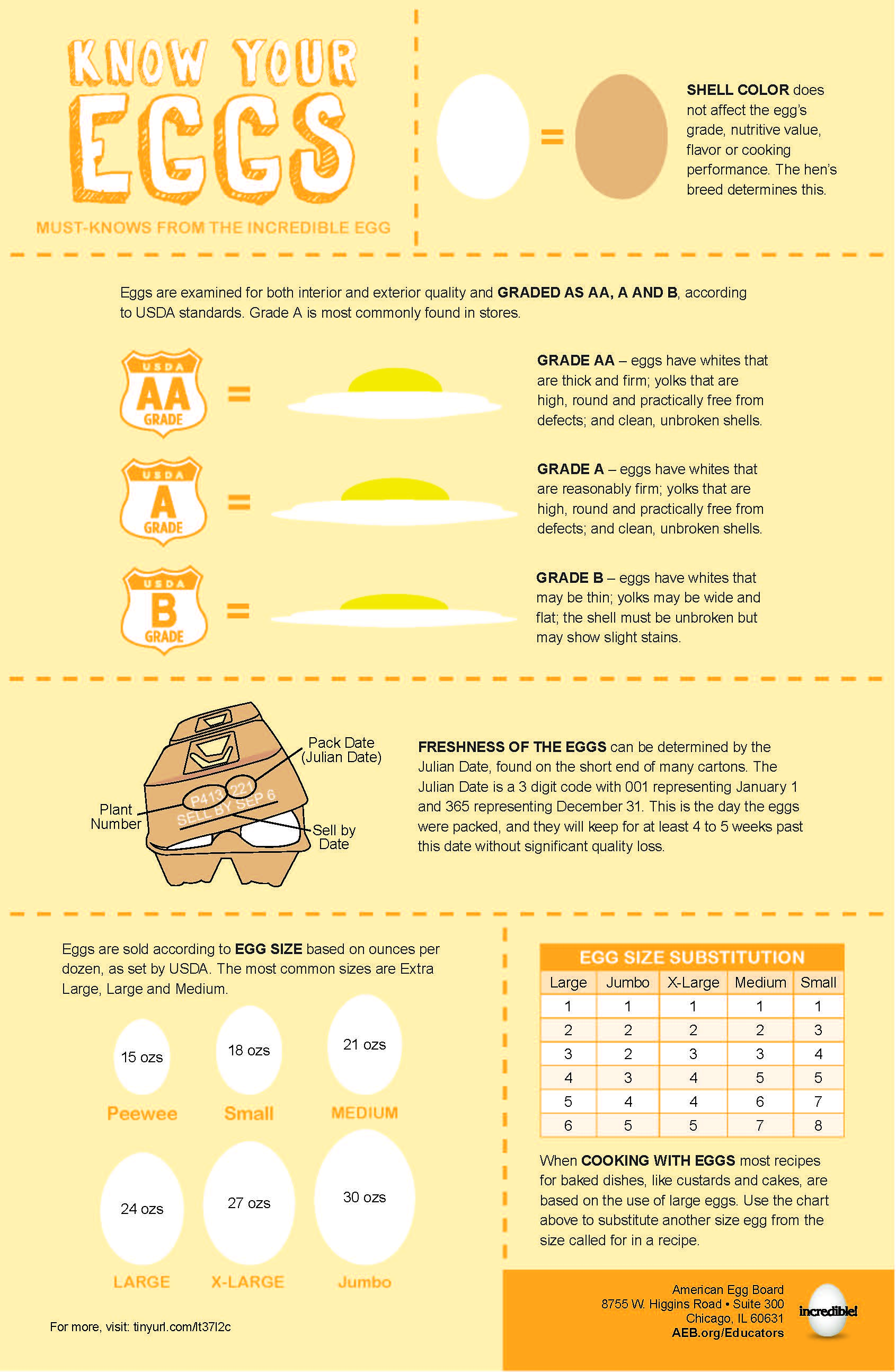 Know Your Eggs (poster)